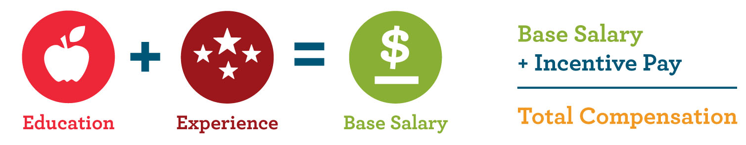 Compensation: Your First Year | DPS Careers